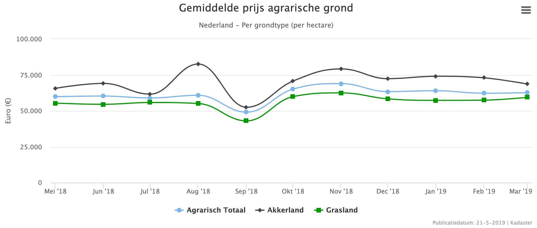 Prijzen agrarische grond Nederland 2019