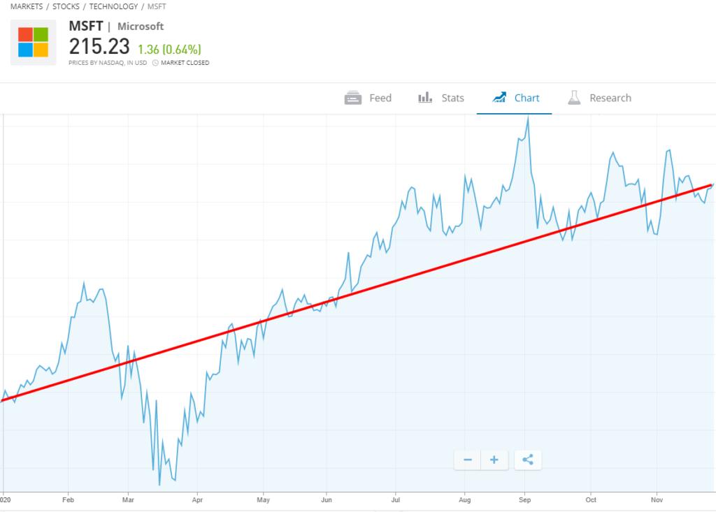 Microsoft stock eToro 2020