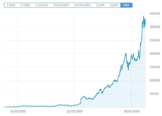 koers aandelen kopen amazon