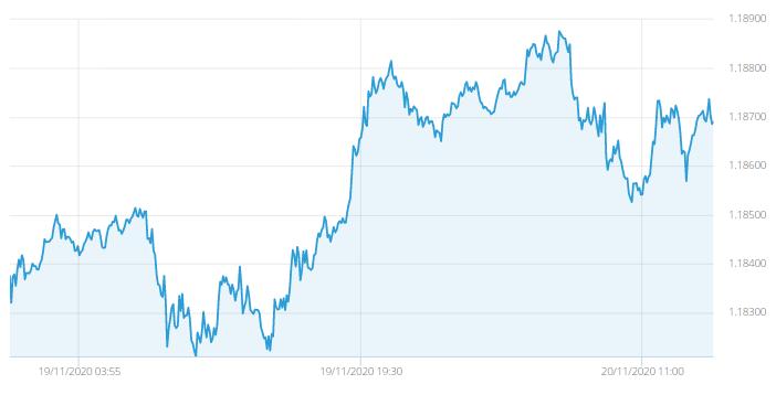 koers euro dollar forex trading