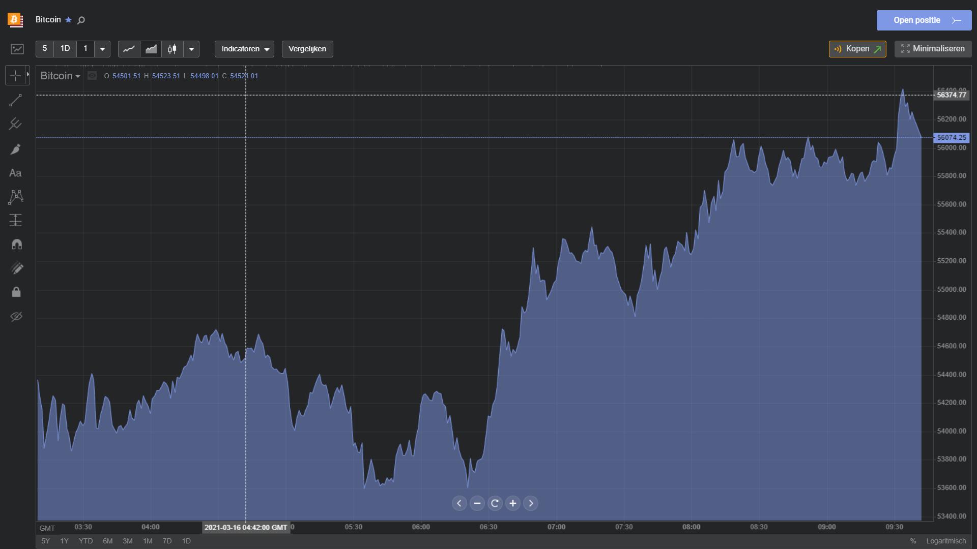 bitcoin trading koers libertex