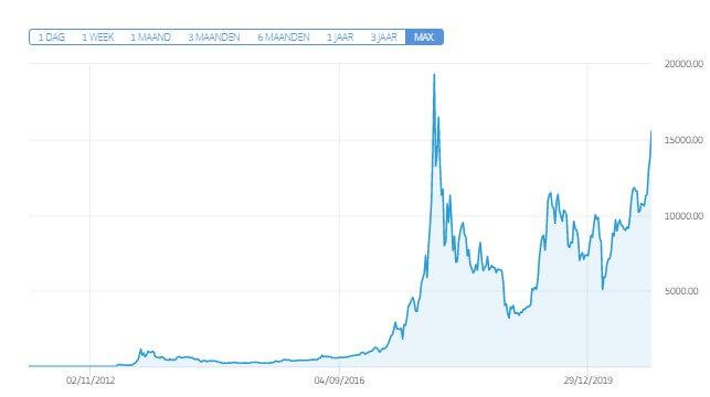 Abstimmung über bitcoin investment trust