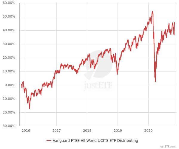 ETF 5 jaren