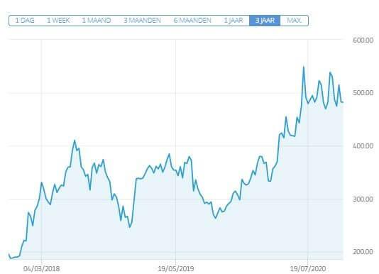 aandelen kopen netflix