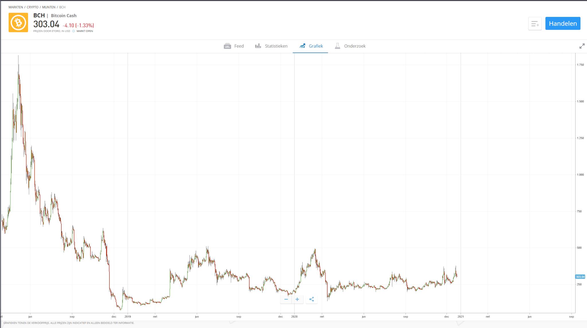 Bitcoin Cash koers verloop