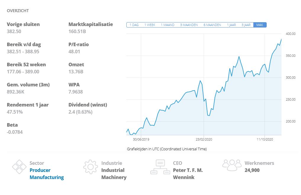 aandeel ASML overzicht aandelenkoers