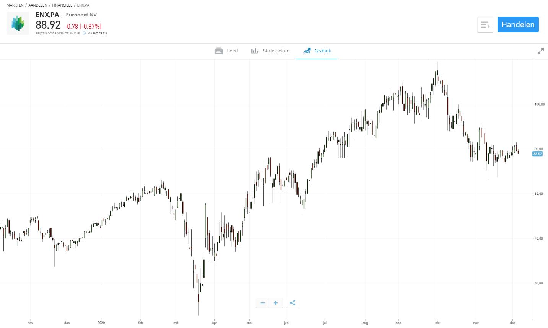 aandeel euronext tweede halfjaar
