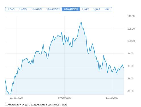 aandeel fagron euronext