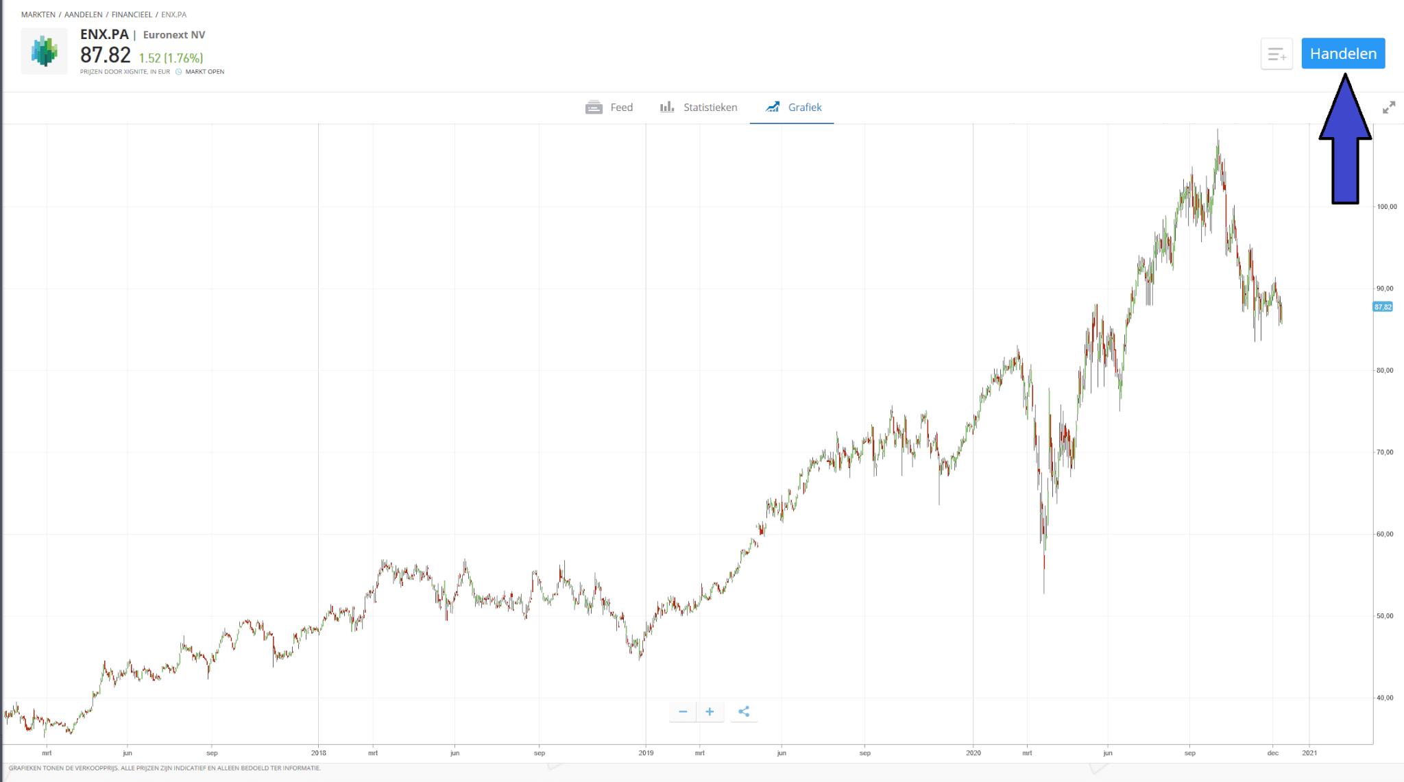 euronext aandeel pharming