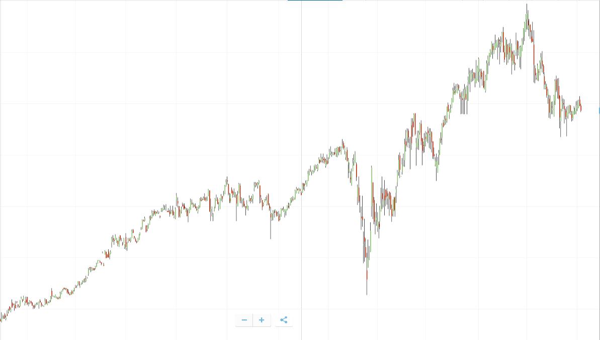 koers euronext aandeel fagron
