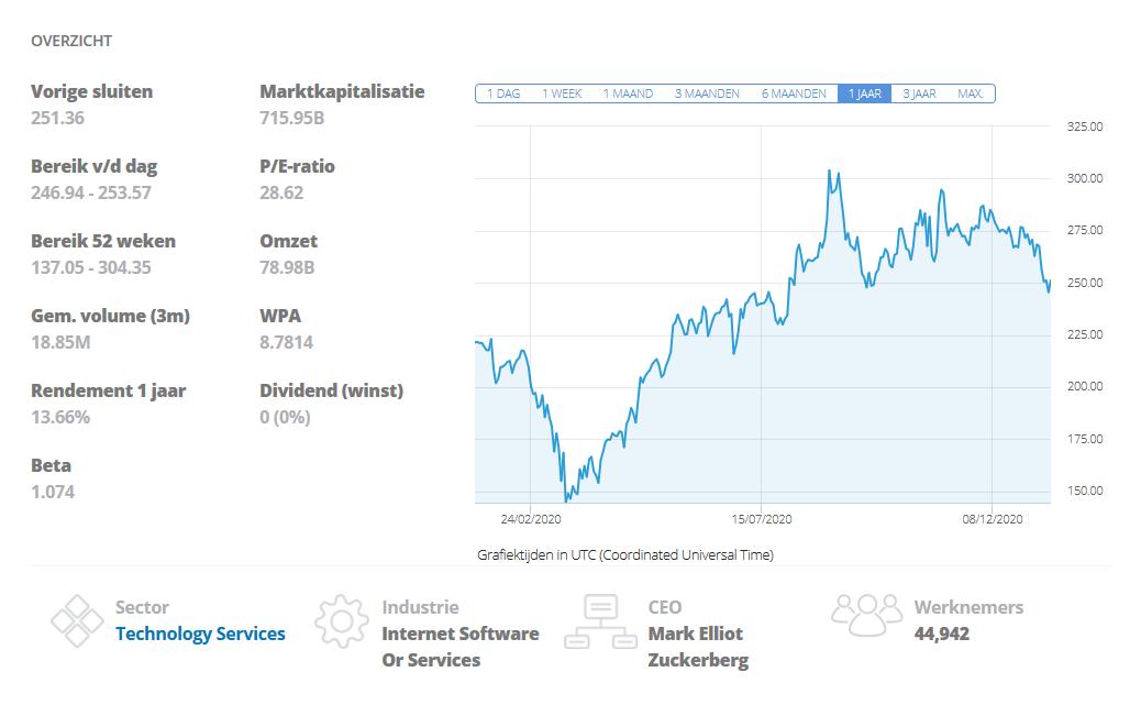 Aandeel Facebook grafiek etoro