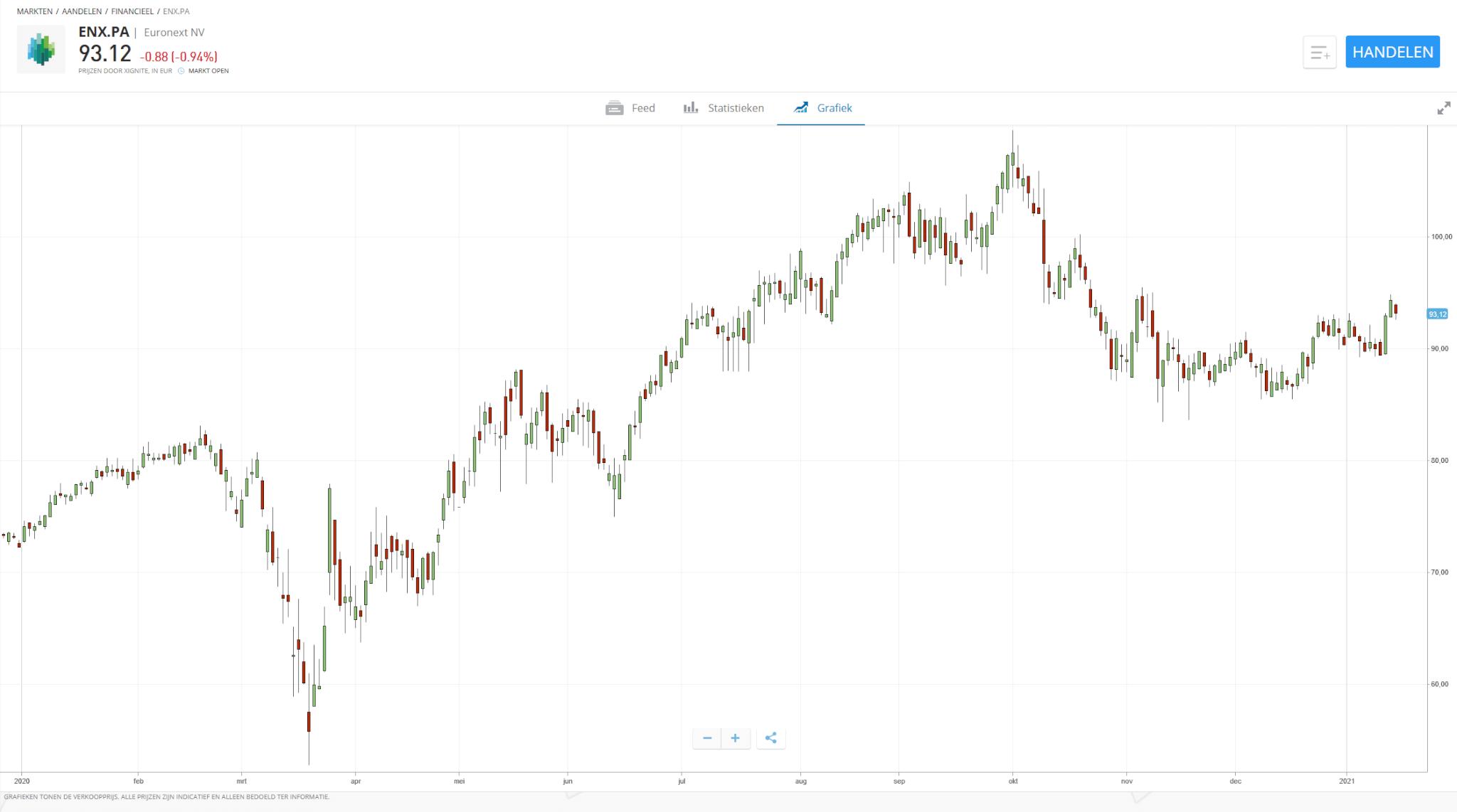 Aandeel fugro koers etoro grafiek euronext