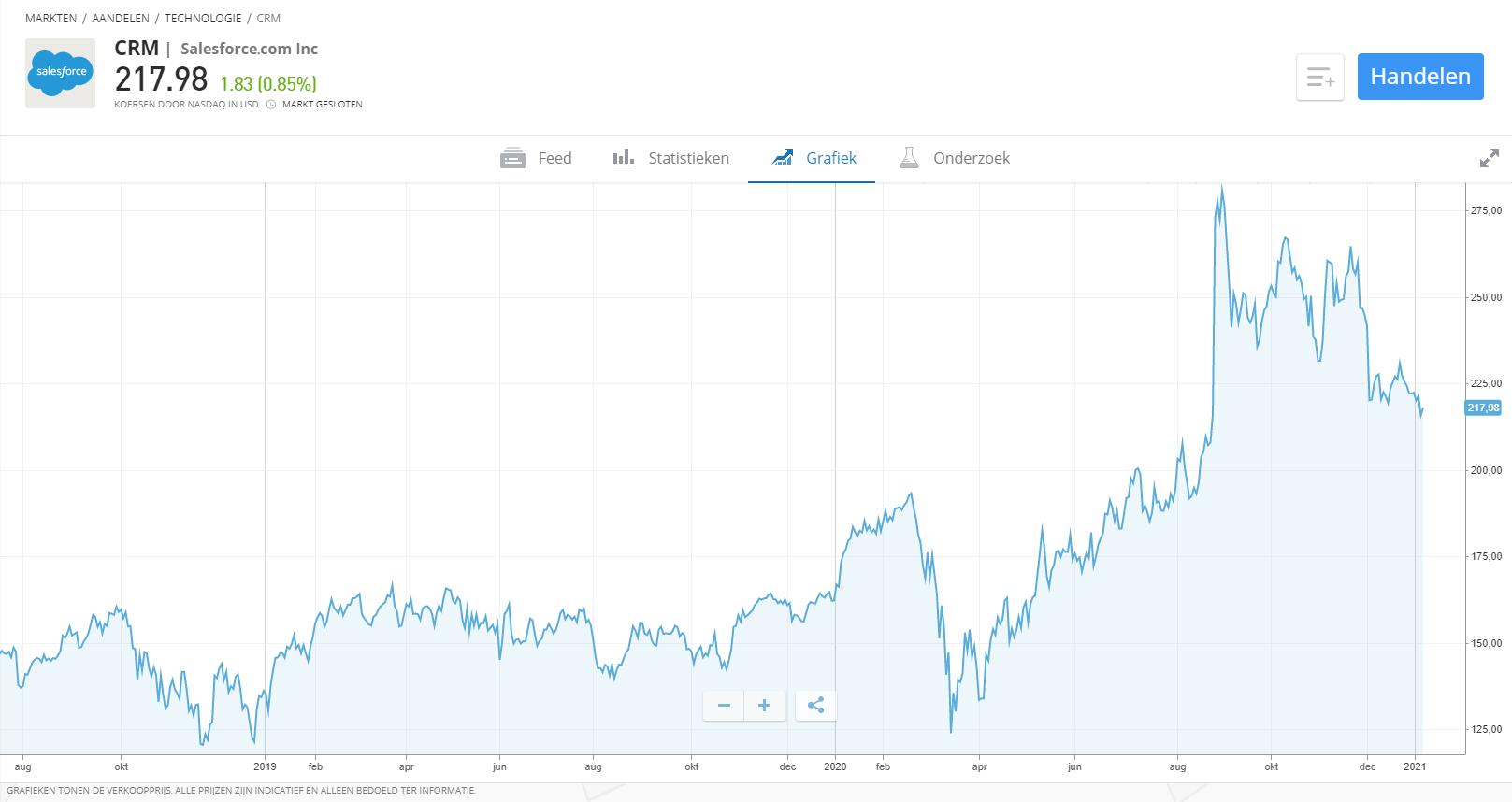 bots beleggen trading app bots