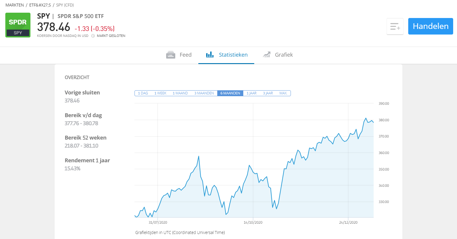 ETF evbox graph