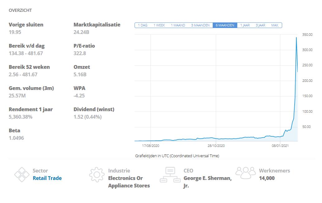 aandeel Gamestop stock koers grafiek etoro