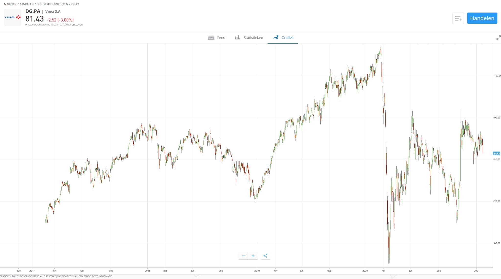 Koers vinci aandelen etoro