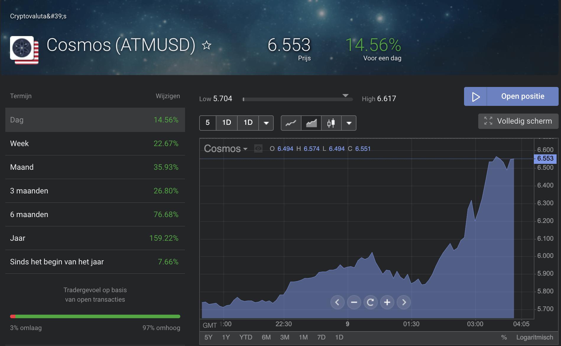 Actuele Cosmos Koers euro