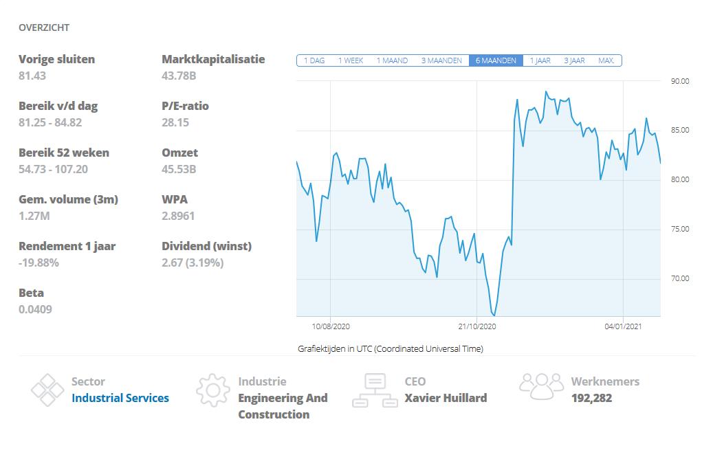 VINCI aandelen grafiek etoro