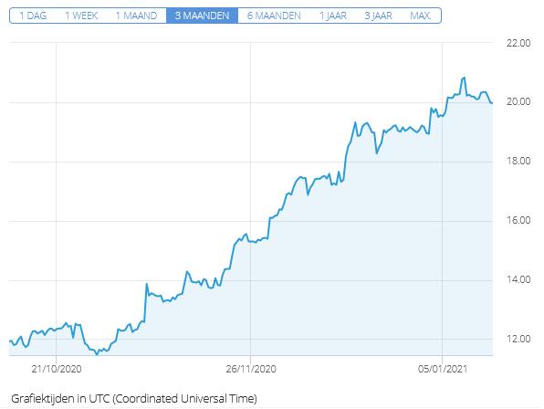 aandeel arcelormittal etoro laatste 3 maanden