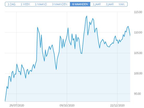 aandelenkoers abbott eind 2020