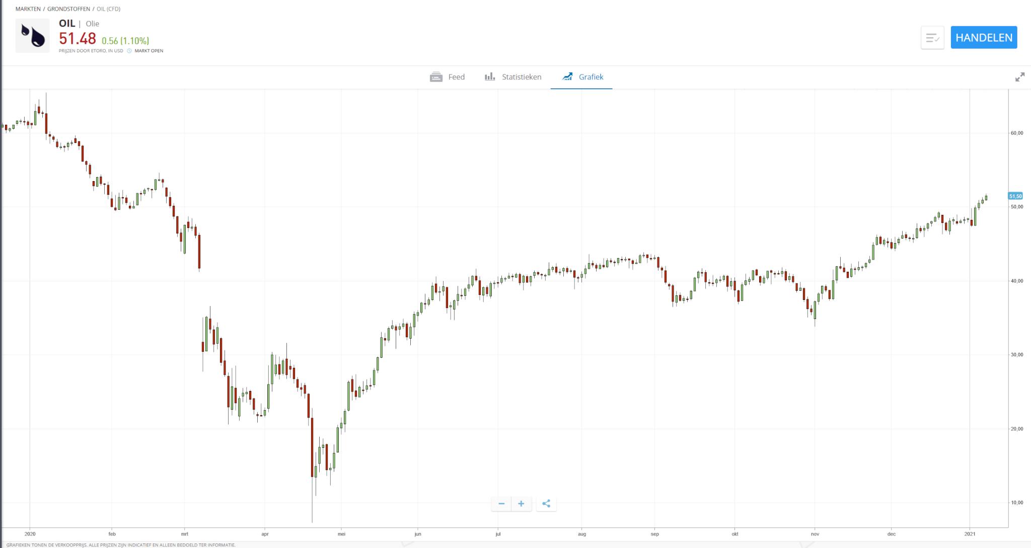 beleggen in olie grafiek 1 jaar