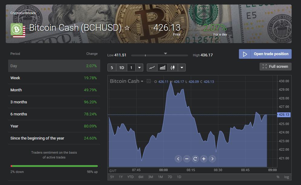bitcoin cash pagina
