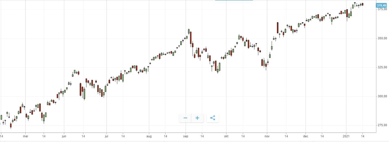 candestick evbox graph