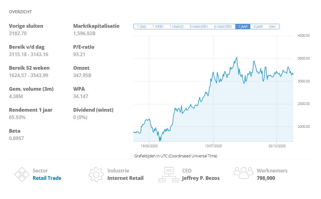 cfd handel etoro amazon grafiek