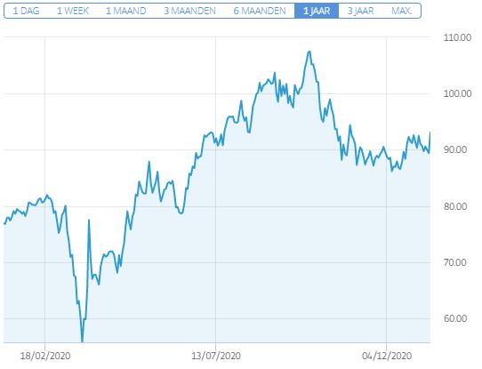 euronext koers sligro aandeel
