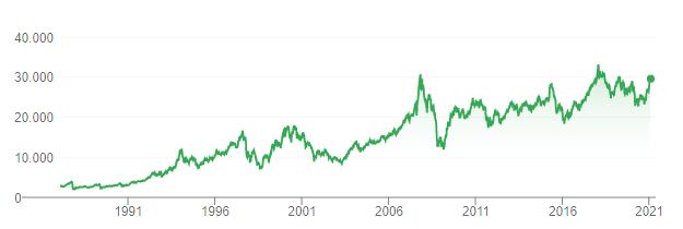 hang seng index graph