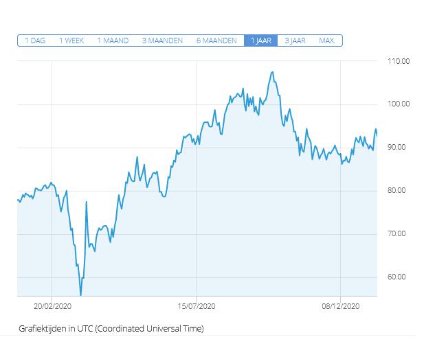 koers aandeel Fugro euronext grafiek etoro