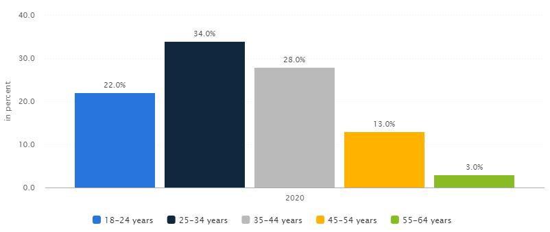 leeftijd gebruikers robo