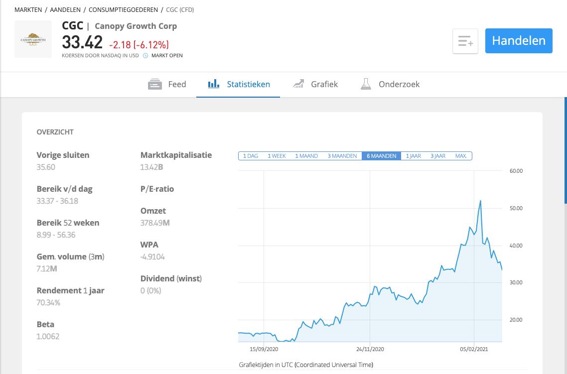 Canopy growth stock kopen etoro
