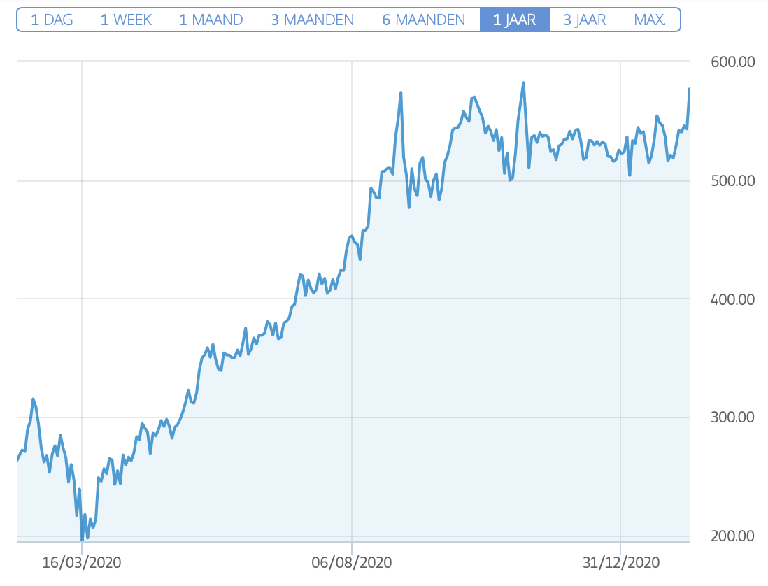 Nvidia aandelen koers