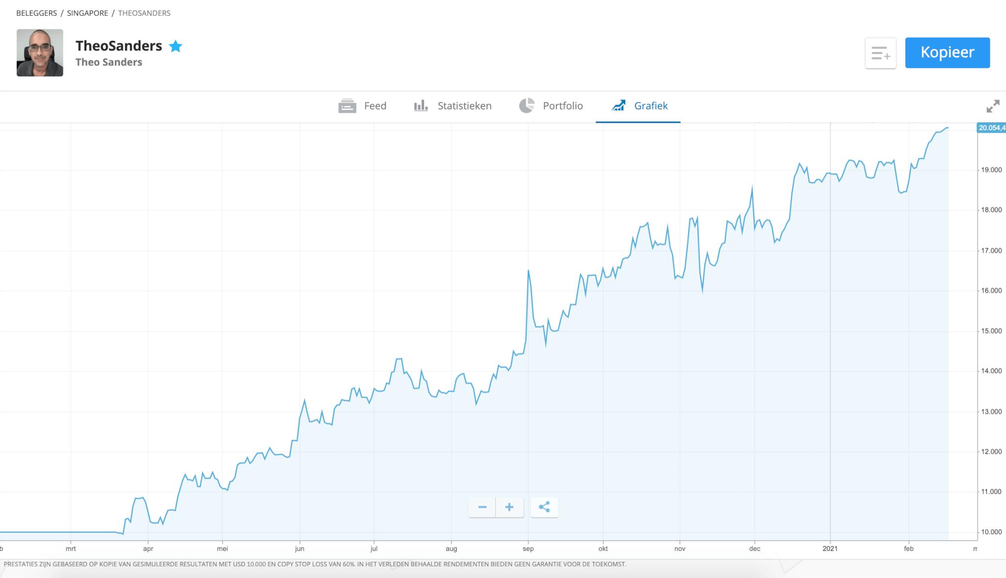 geld beleggen zonder risico copytrading