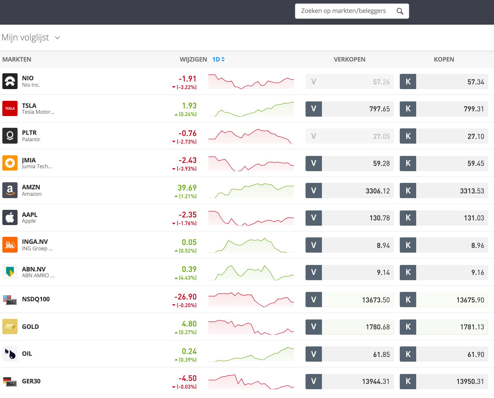 geld beleggen zonder risico etoro aandelen