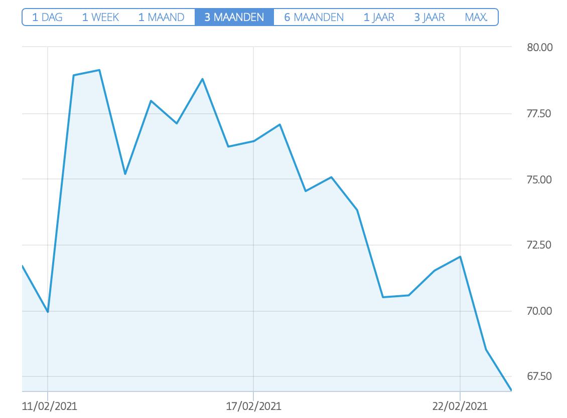 aandeel bumble stock chart