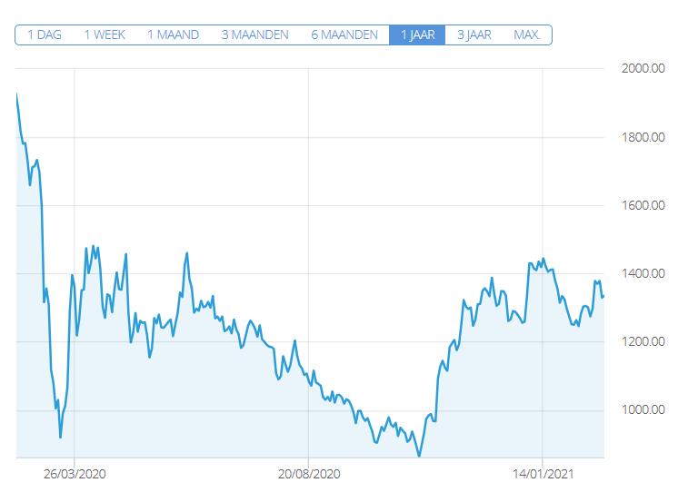 aandelen shell etoro koers