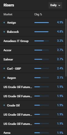 grootste stijgers capitalcom