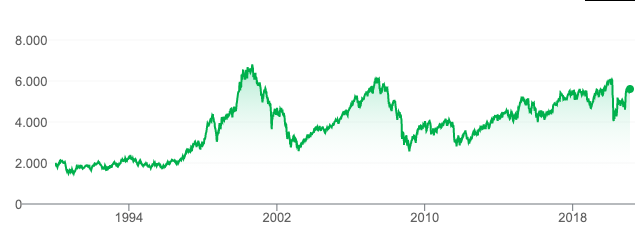 CAC40 index koers
