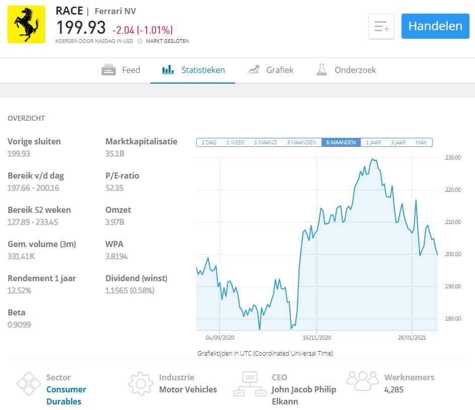 beleggen italiaanse beurs