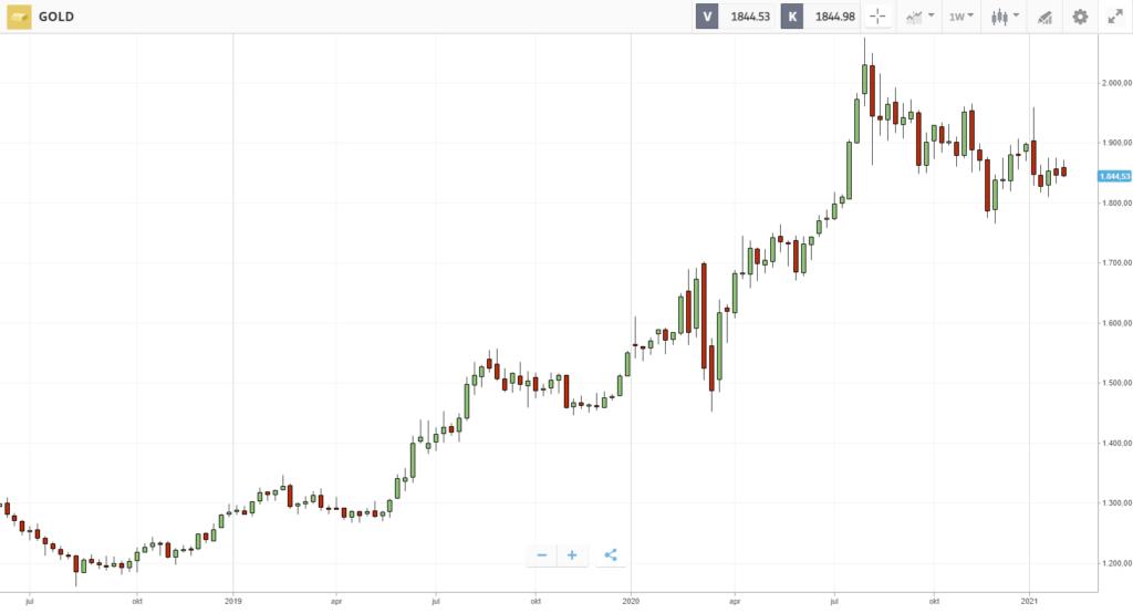 koers goud etoro commodity broker
