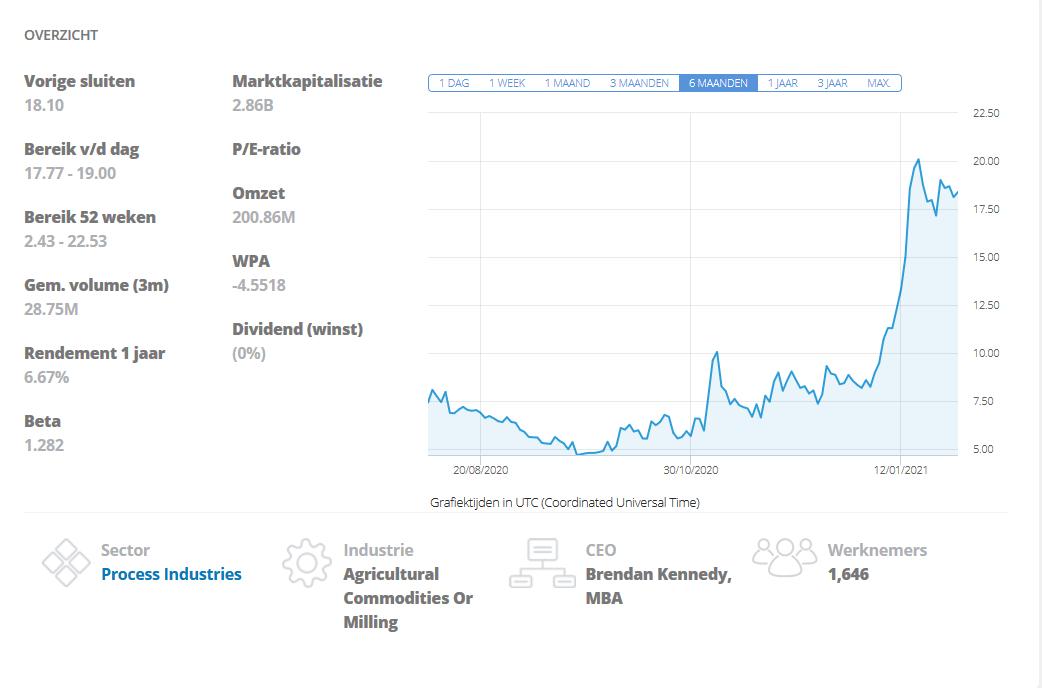 tilray aandelen grafiek etoro