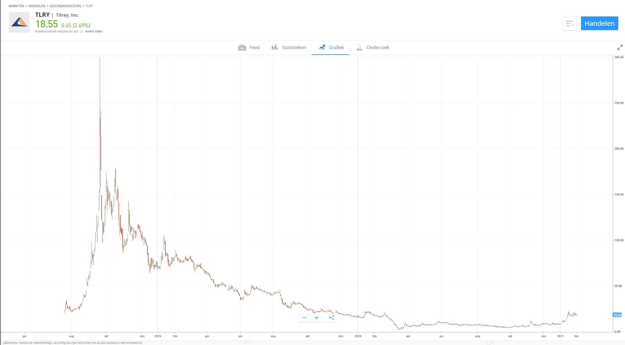 tilray stock over de jaren heen etoro chart