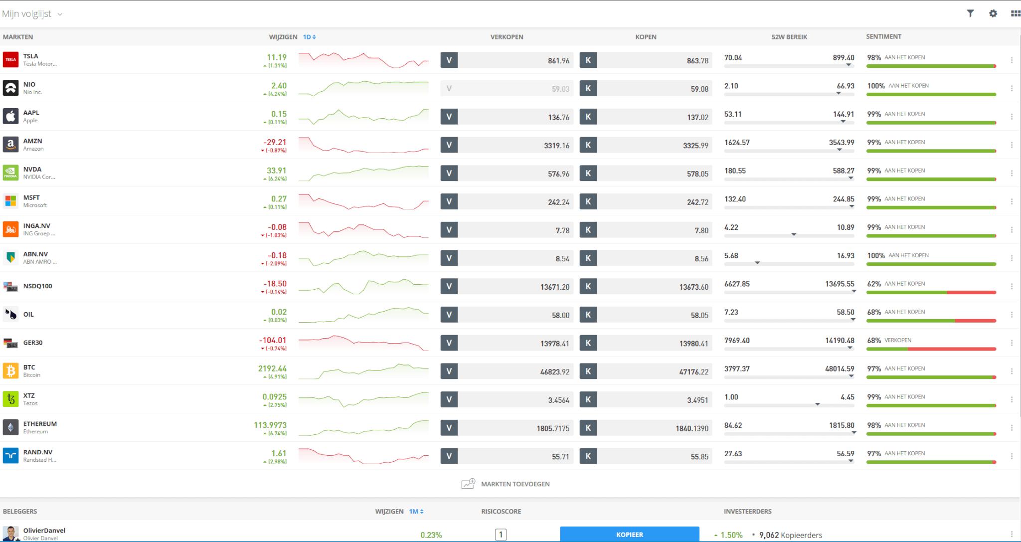 value investing etoro populaire aandelen