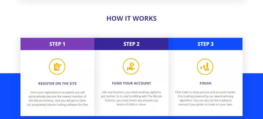 Hoe de handel werkt met Bitcoin Fortress