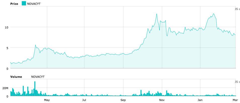 Novacyt stock chart