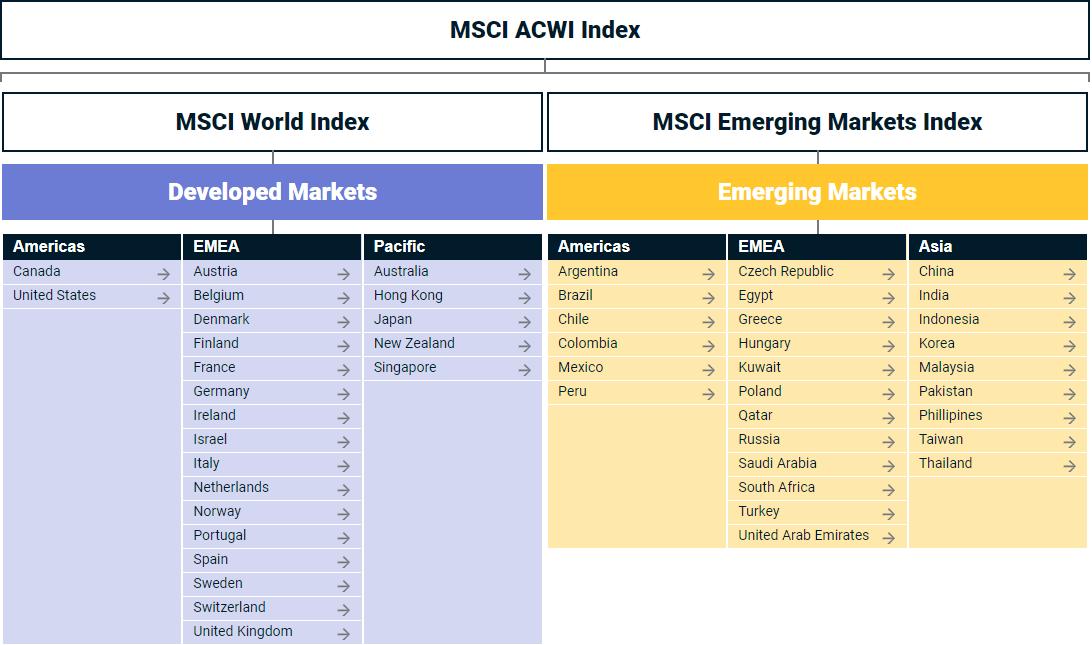 emerging markets overzicht