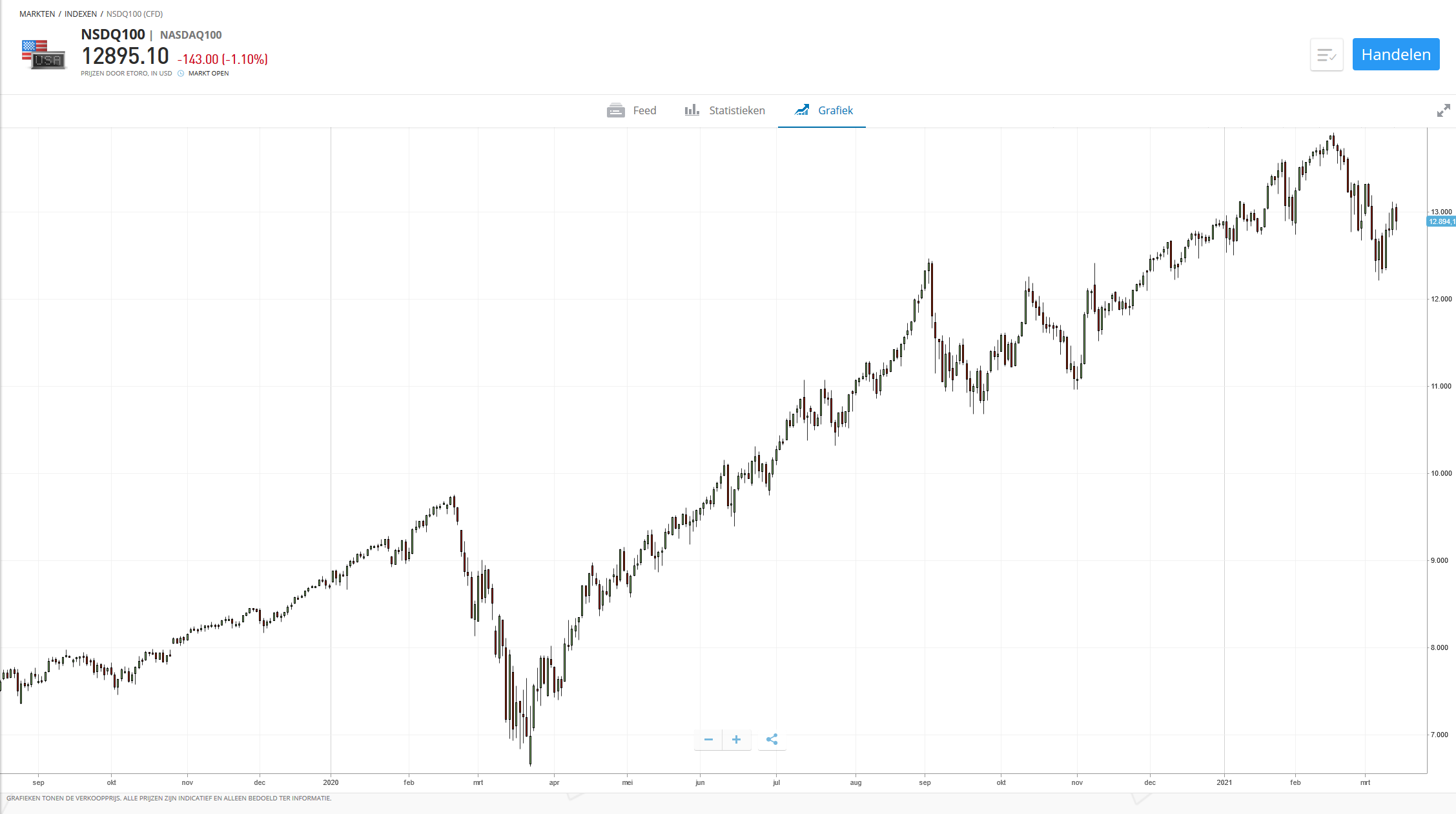 koss aandelen koers nsdq100