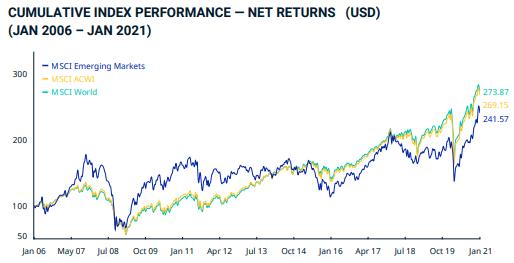 msci emerging markets koers